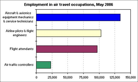 Employment in air travel jobs : The Economics Daily : U