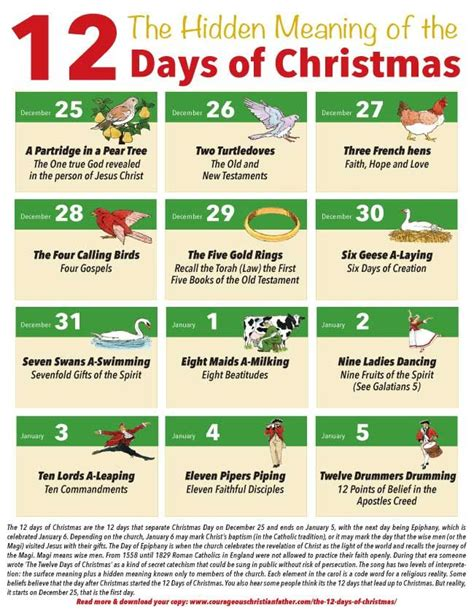 The Hidden Meaning of the 12 Days of Christmas (Free